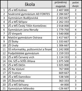 MČR-2016-Vysledky-skol-
